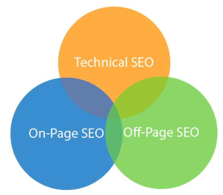 Campground SEO strategy